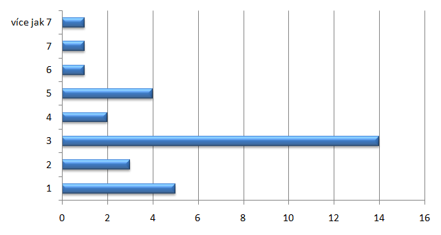 Počet článků na týden