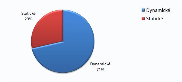Statické vs dynamické bannery