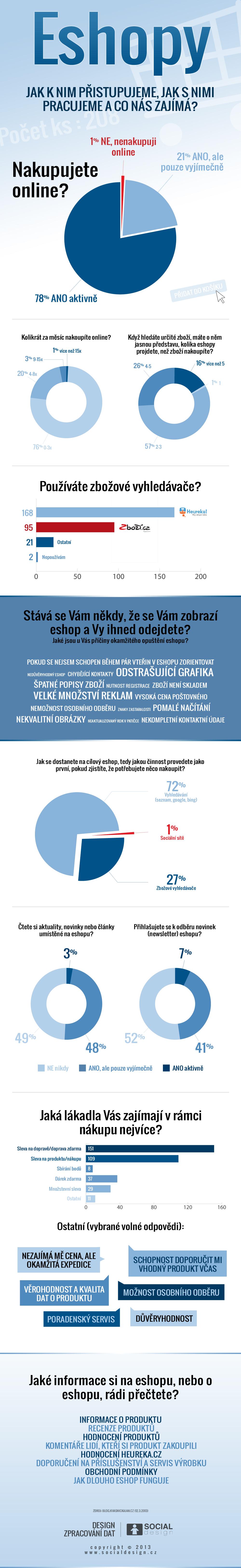 Infografika - Eshopy, jak k nim přistupujeme a co nás zajímá